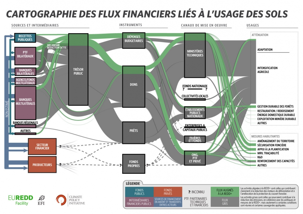 Figure 2: The landscape of REDD+ aligned finance in Côte d'Ivoire in 2015. Source: Falconer et al. (2017) Landscape of REDD+ aligned finance in Côte d'Ivoire.