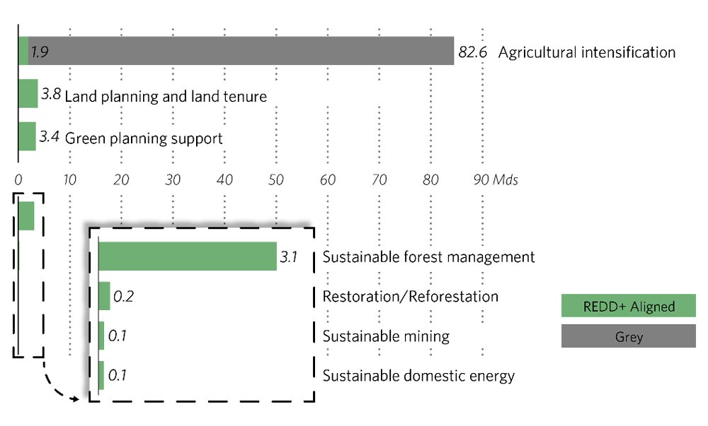 Figure 3: Example of another visual output of the study. Source: Falconer et al. (2017) Landscape of REDD+ aligned finance in Côte d'Ivoire.