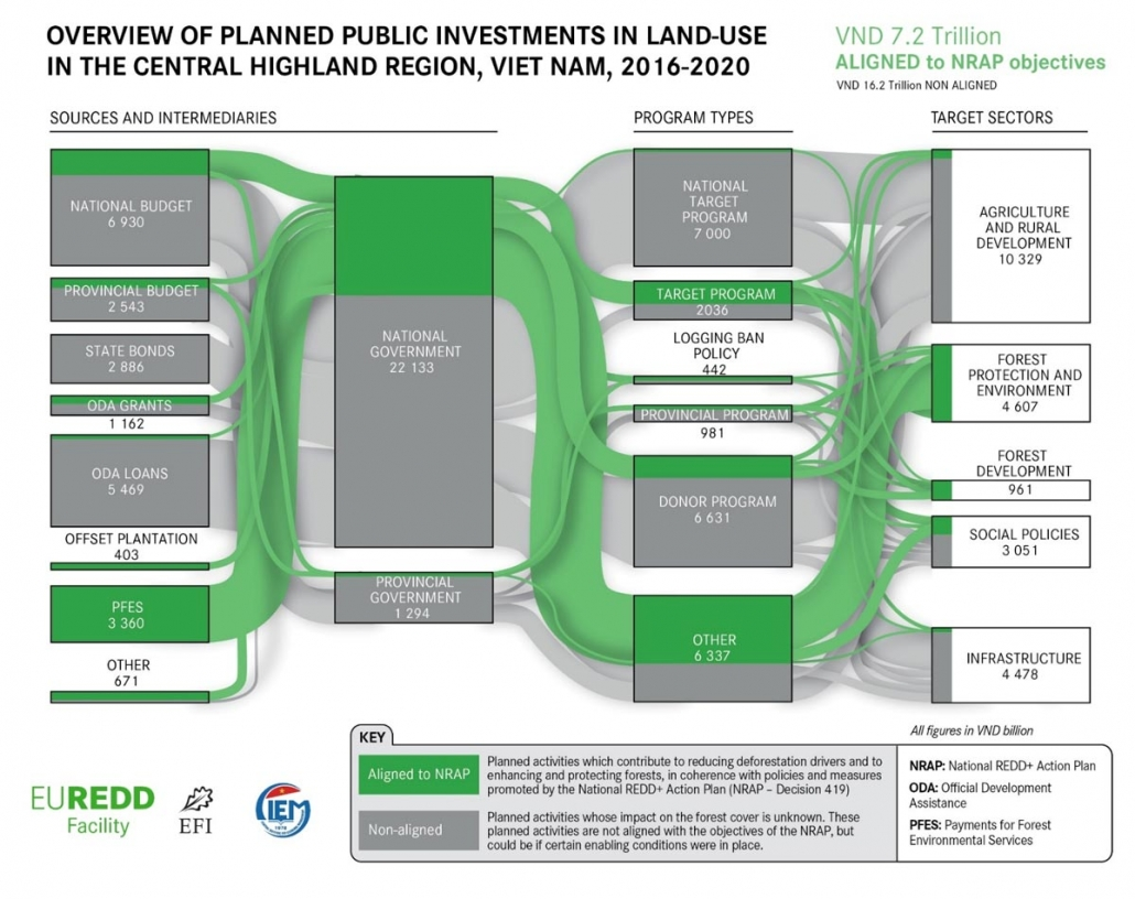 Figure 2: Overview of planned public investments in land use in Central Highlands, 2016-2020. Source: CIEM and EFI (2018)