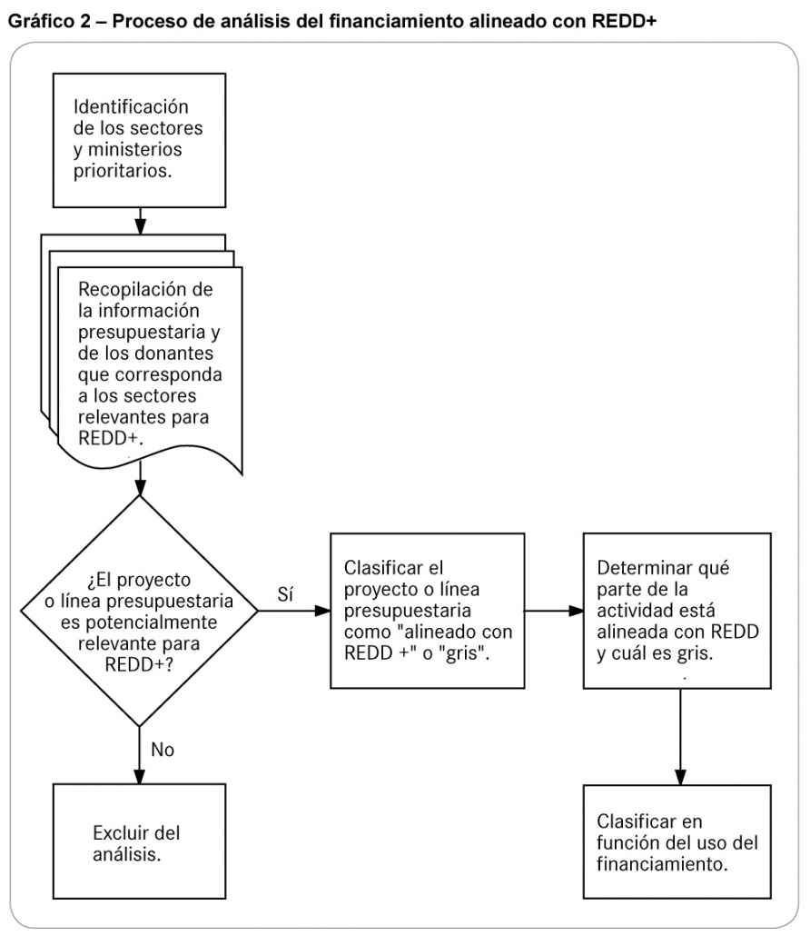 Figure 1: Data classification process. Source: Falconer et al. (2017) Landscape of REDD+ aligned finance in Côte d'Ivoire.